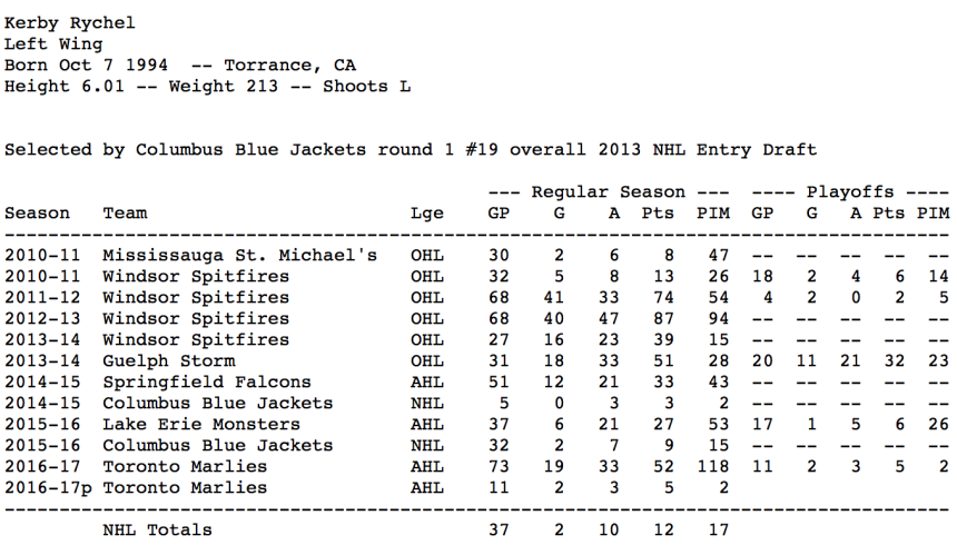 Rychel Stats.png